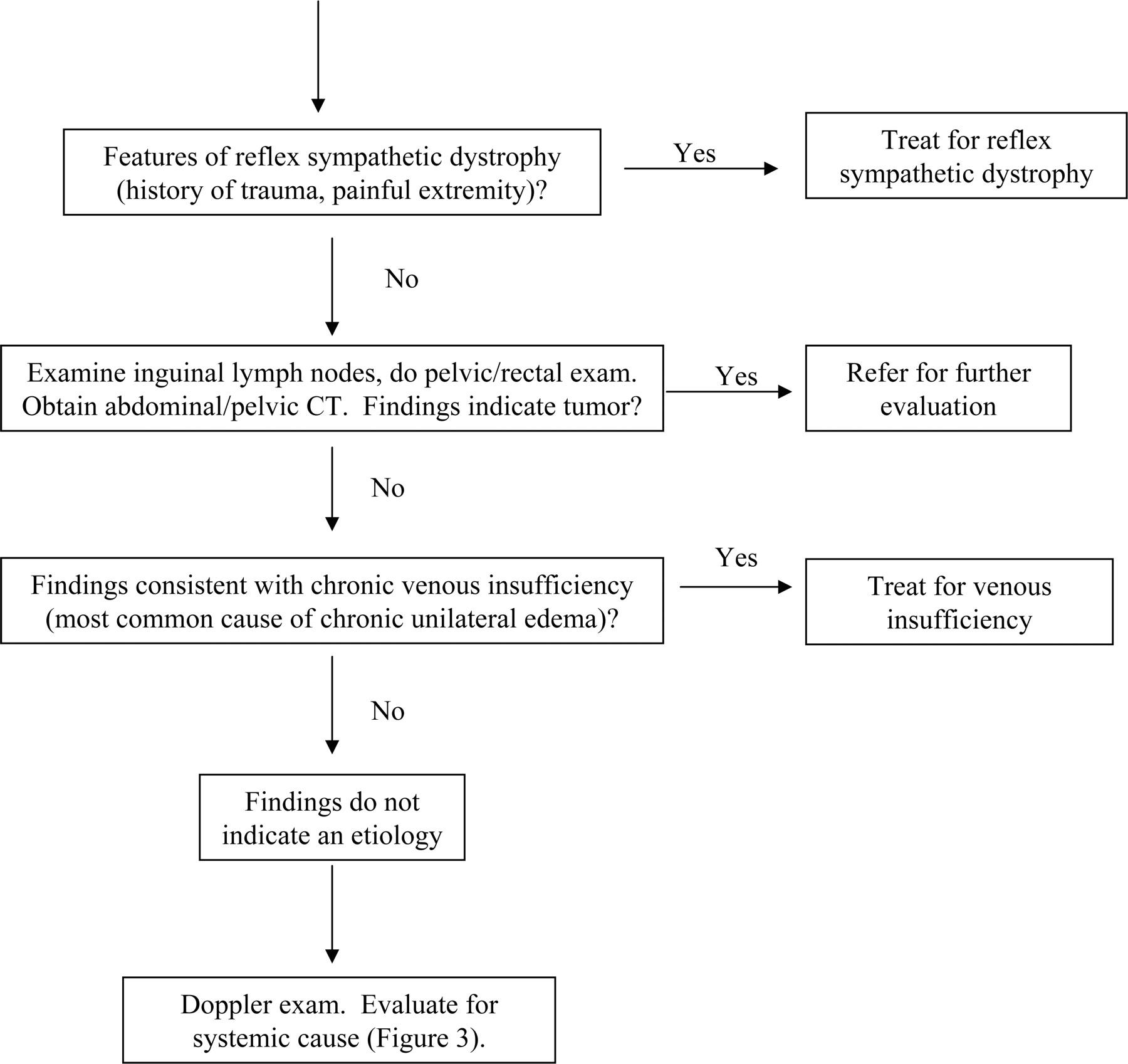 Approach to Leg Edema of Unclear Etiology | American Board