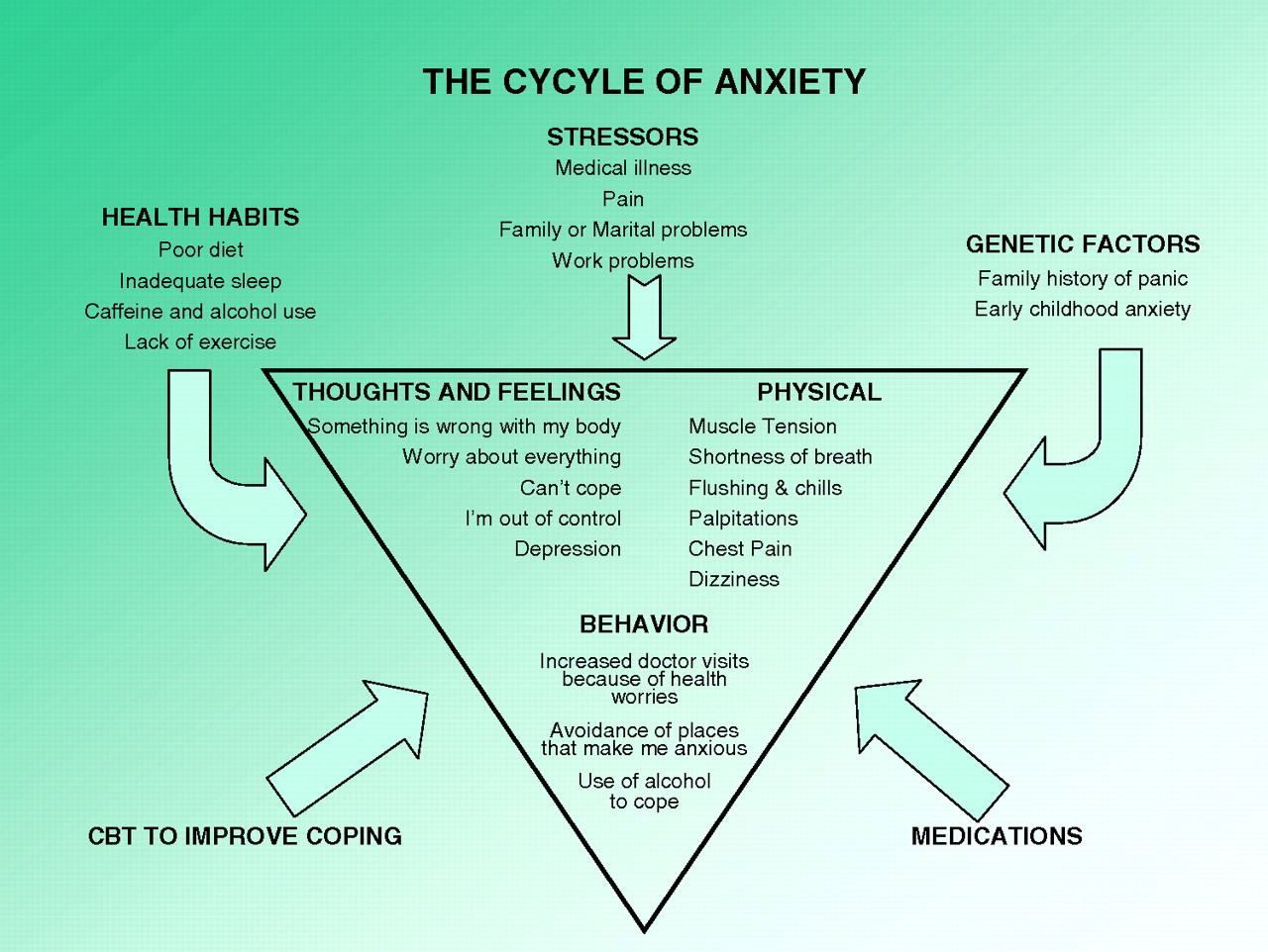Brief Intervention for Anxiety in Primary Care Patients   American