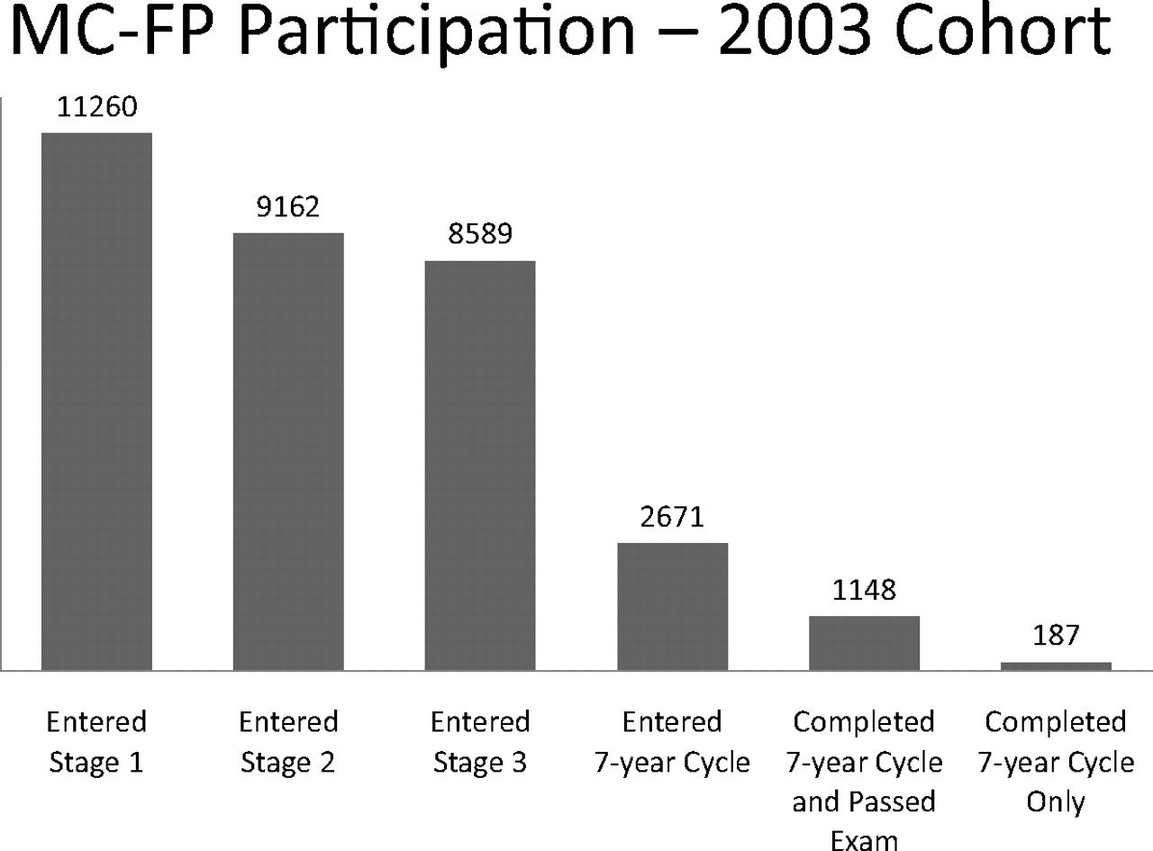Engagement of Family Physicians Seven Years Into