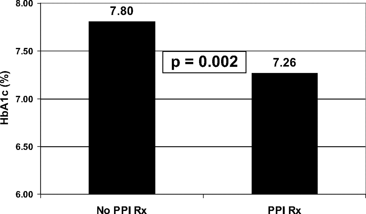 Proton Pump Inhibitor Therapy Associated with Lower