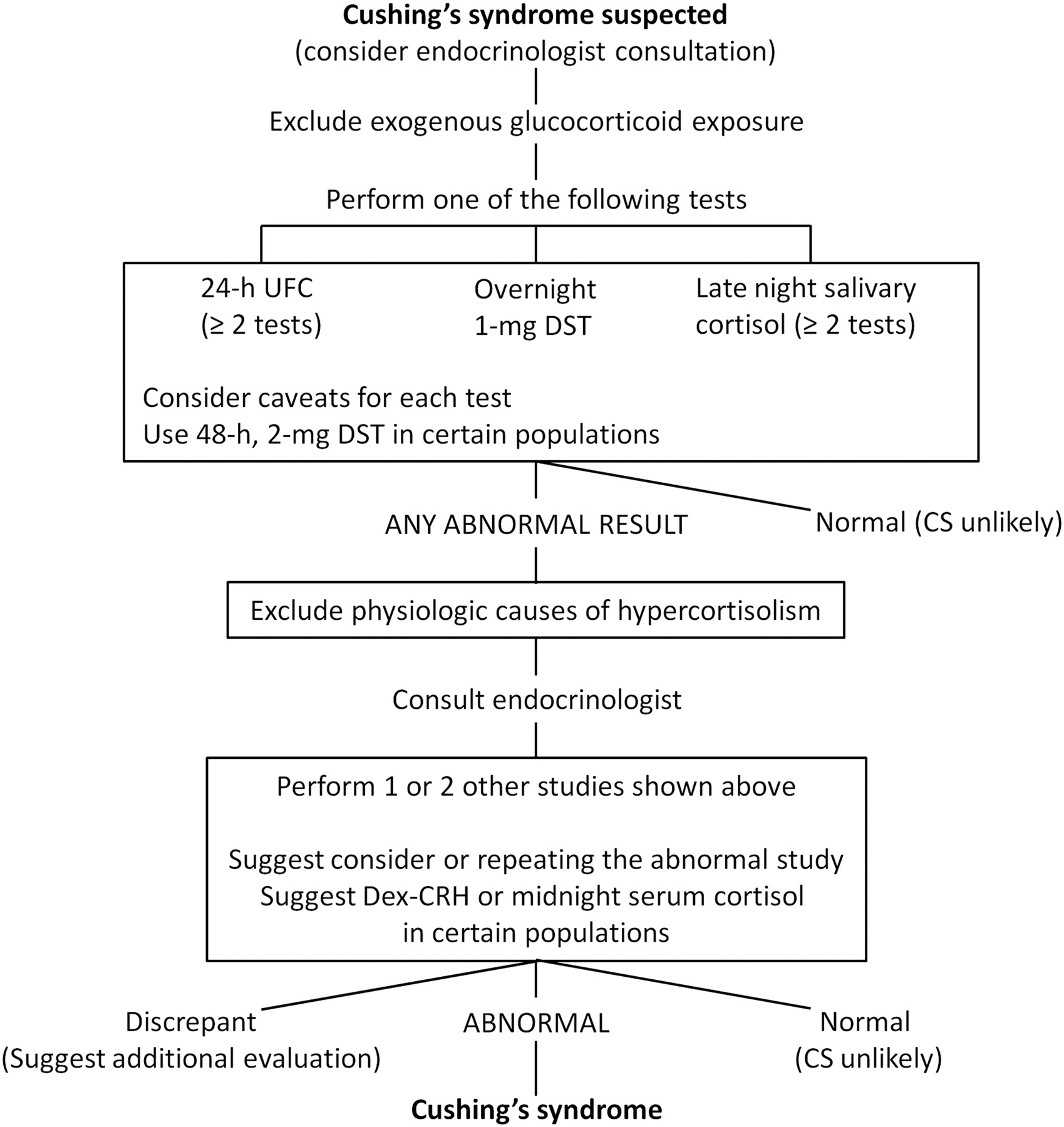 Cushing Syndrome: Maybe Not So Uncommon of an Endocrine