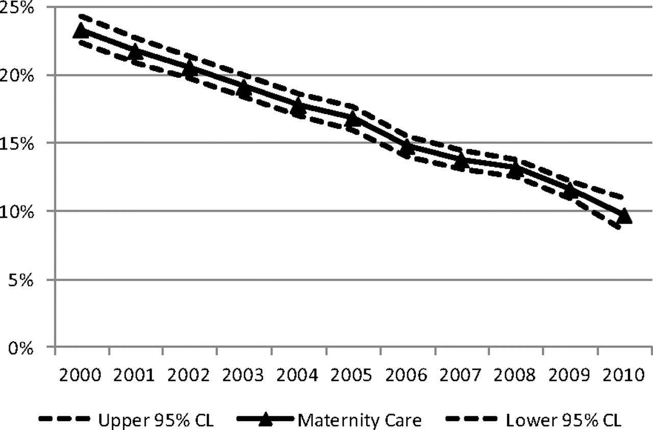 decline of the american family