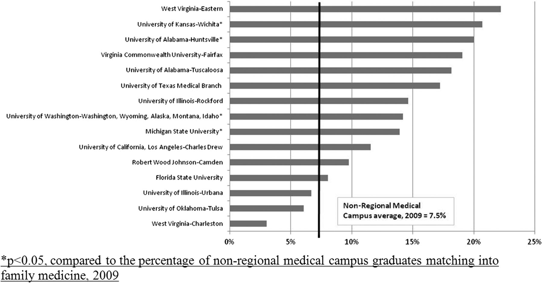 Match Rates into Family Medicine among Regional Medical