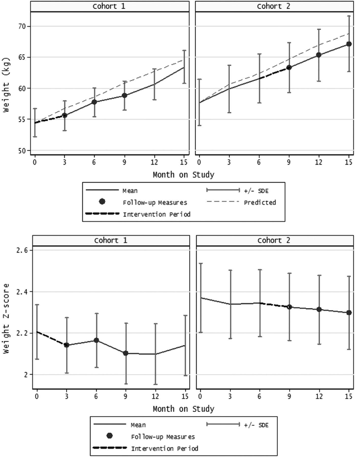 Intervention in Overweight Children Improves Body Mass Index