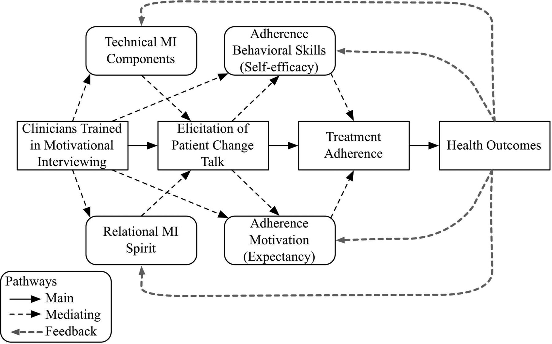 Training to Use Motivational Interviewing Techniques for Depression