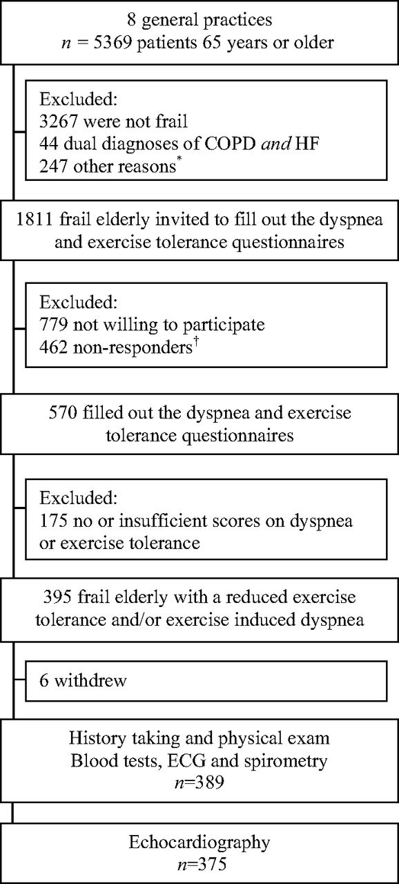 Unrecognized Heart Failure and Chronic Obstructive Pulmonary Disease
