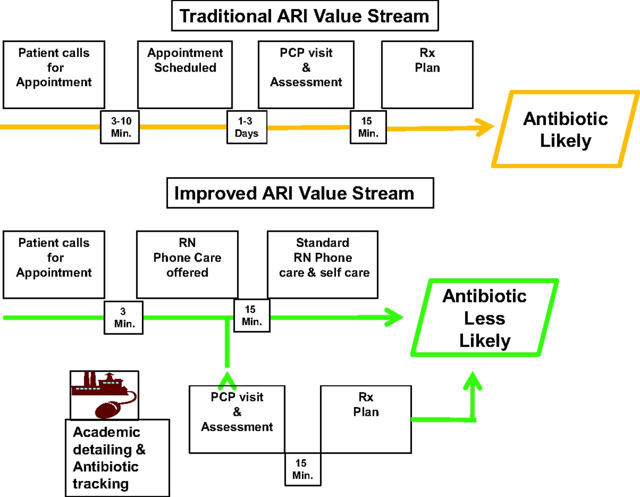 Improving Acute Respiratory Infection Care Through Nurse