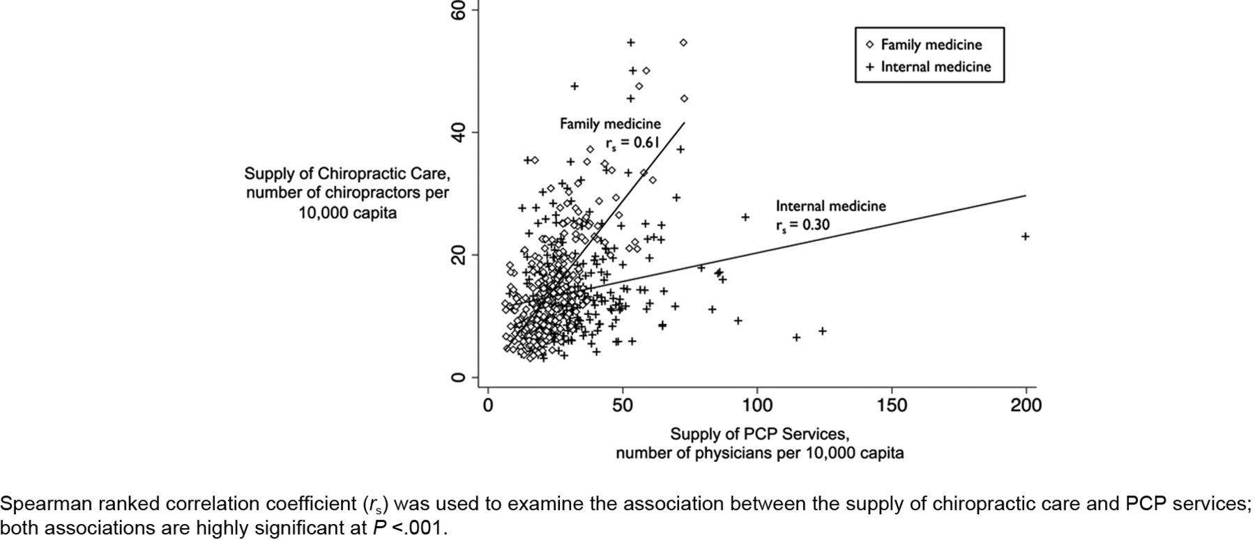Regional Supply of Chiropractic Care and Visits to Primary Care