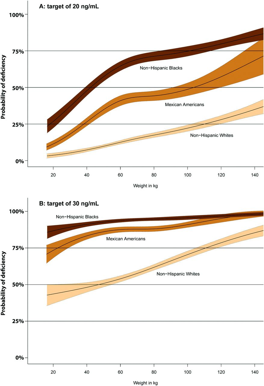 Probability Of Vitamin D Deficiency By Body Weight And Race Ethnicity American Board Of Family Medicine