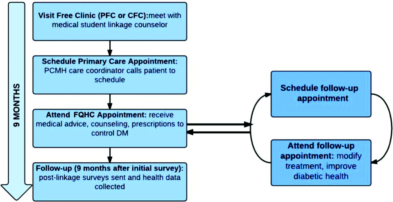 Primary Care Continuity Improves Diabetic Health Outcomes: From Free ...