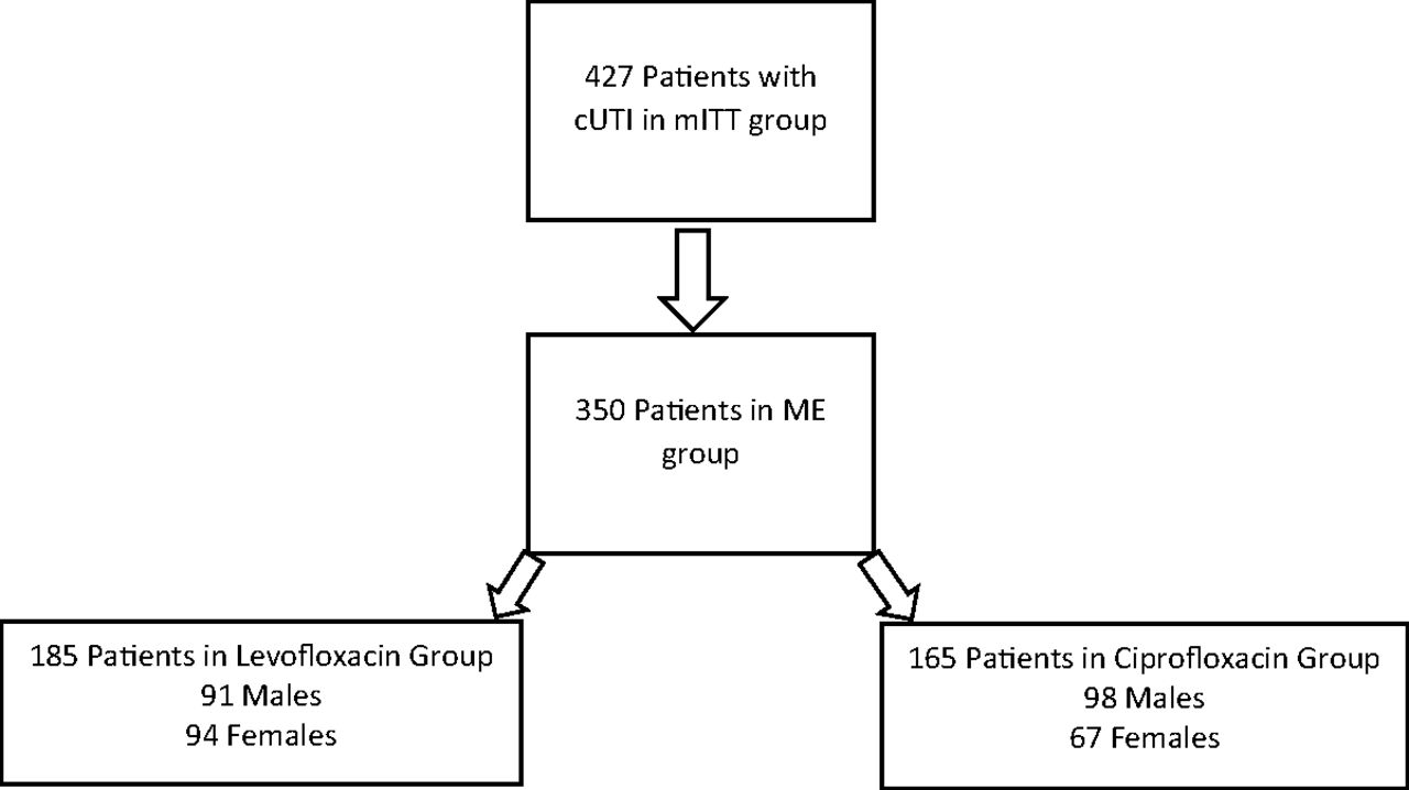 5-Day versus 10-Day Course of Fluoroquinolones in Outpatient