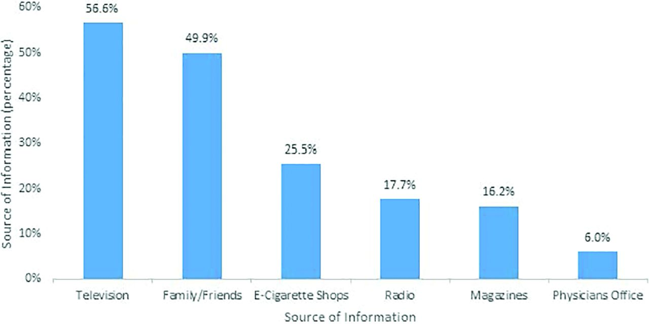 Patient Perspectives on Discussions of Electronic Cigarettes