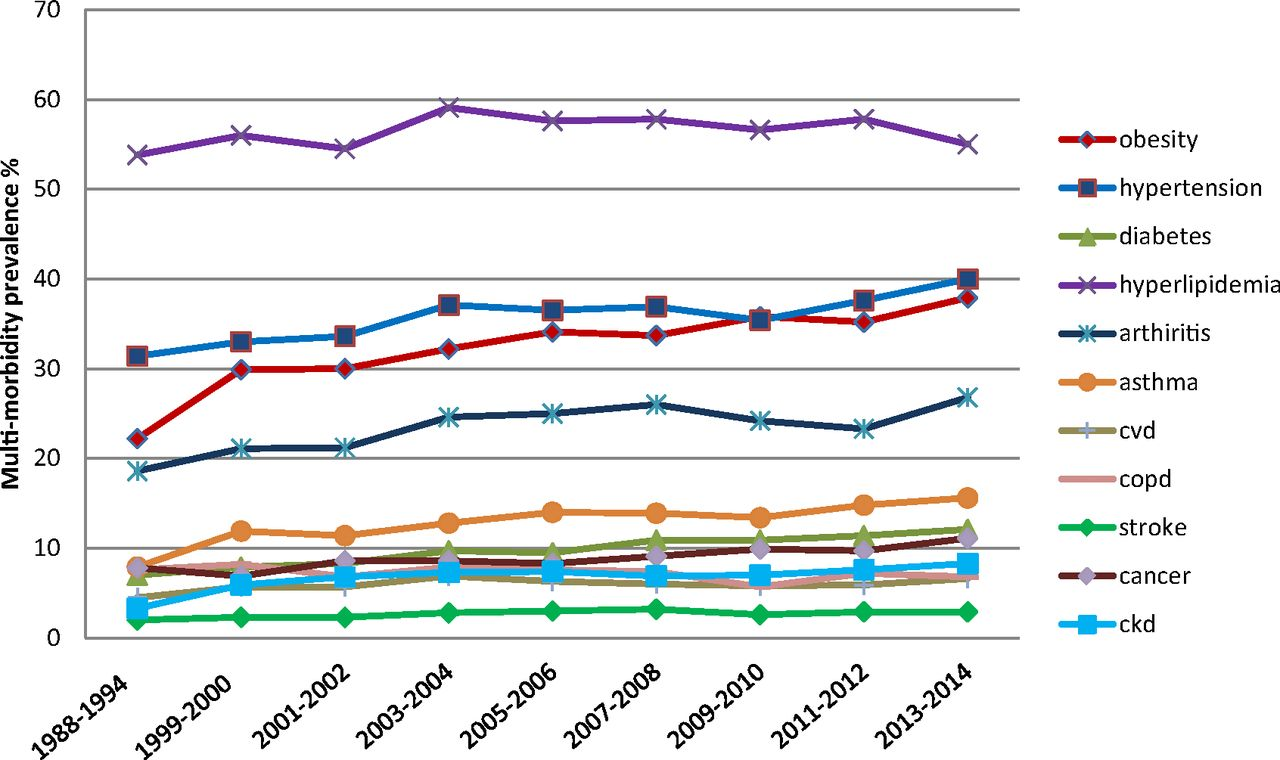 Multimorbidity Trends in United States Adults, 1988–2014