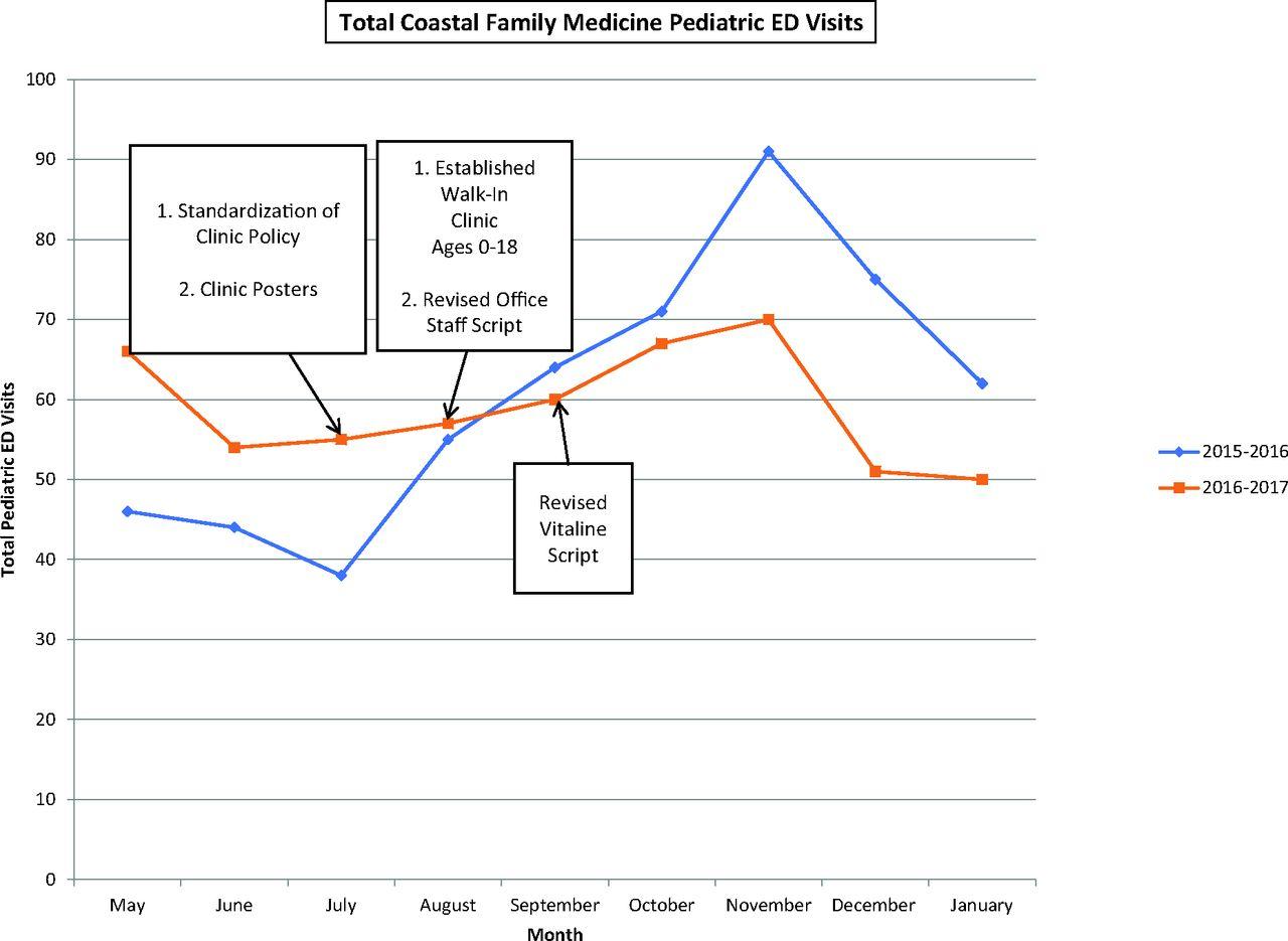 Decreasing Low Acuity Pediatric Emergency Room Visits with