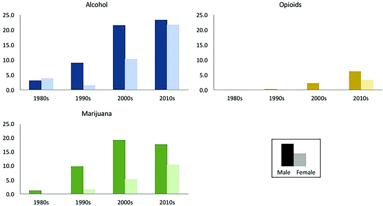 Opioid and Drug Prevalence in Top 40's Music: A 30 Year