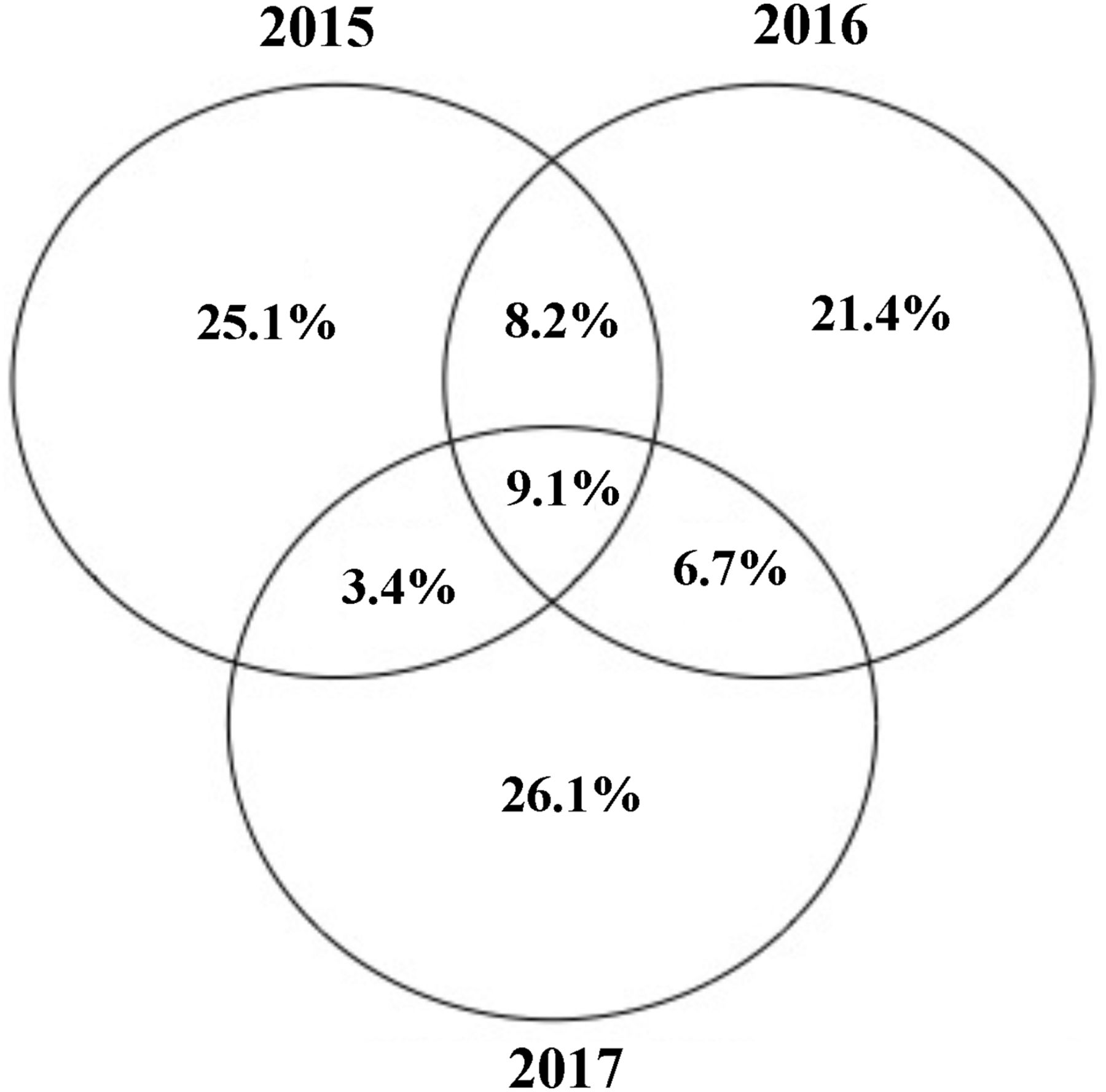 Emergency Department High Utilizers among Family Medicine