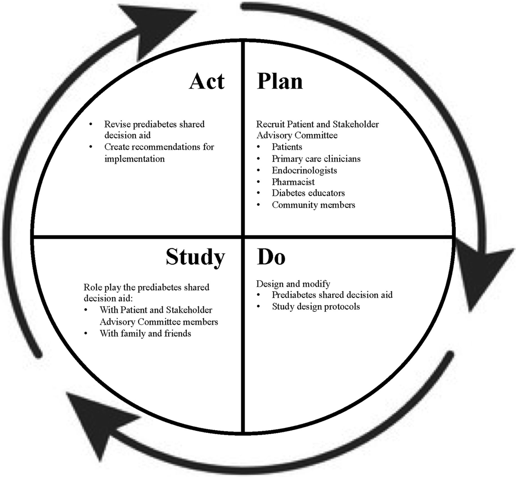 Designing and Evaluating a Prediabetes Shared Decision Aid